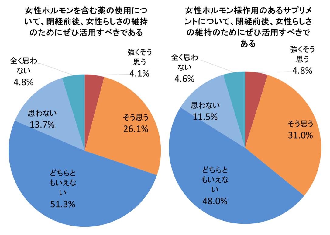 女性ホルモン様作用のあるサプリメントを活用すべきである円グラフ2