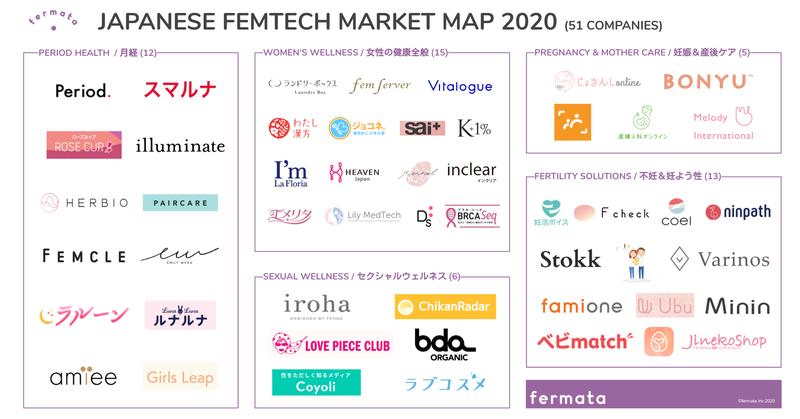 フェムテックマーケットマップ202004