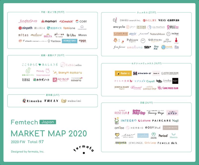 フェムテックマーケットマップ202011