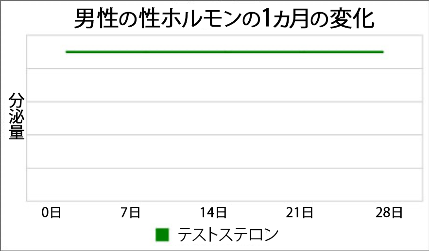 男性の性ホルモンの1ヵ月の変化グラフ
