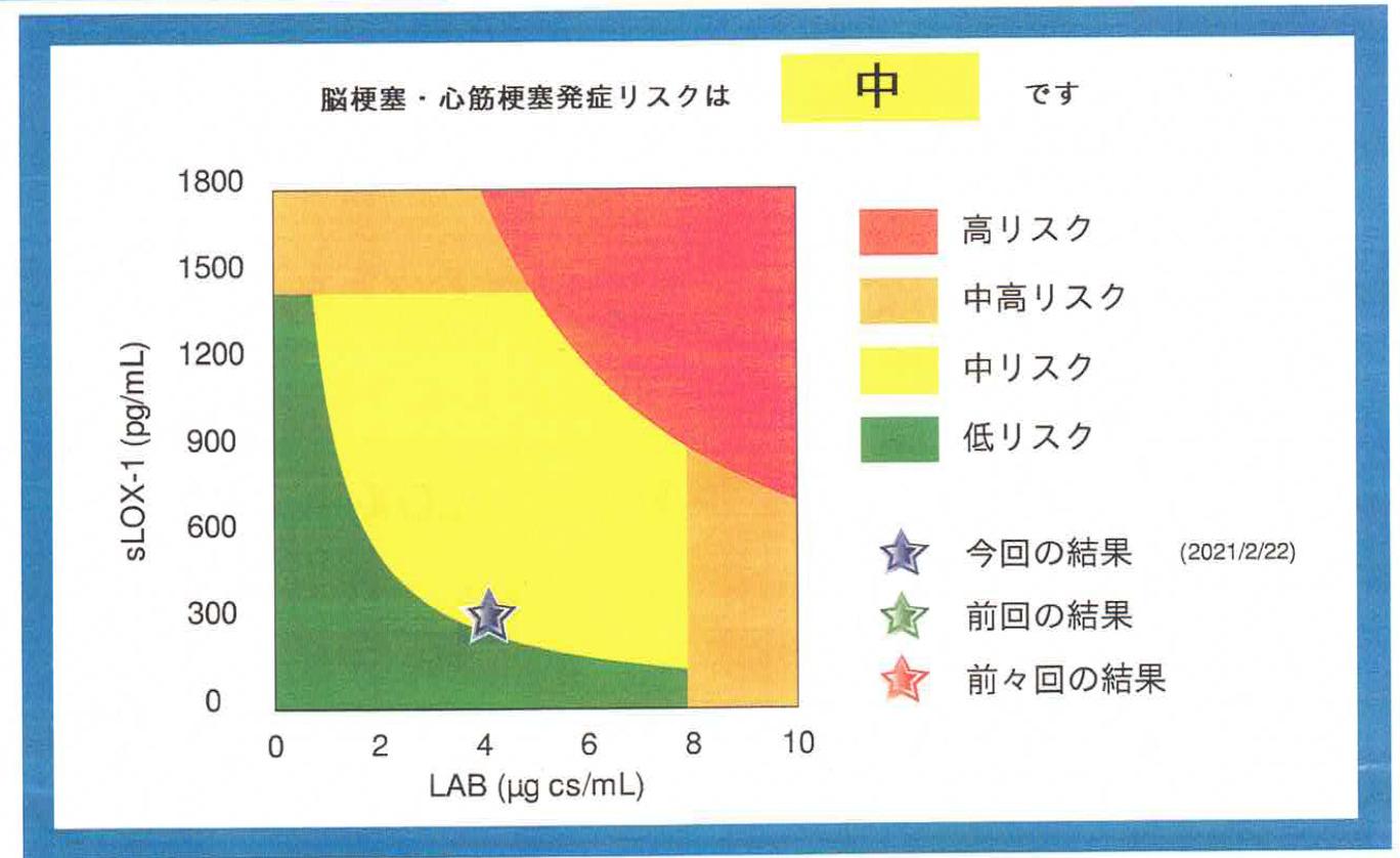 LOX-index