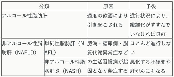 脂肪肝の種類