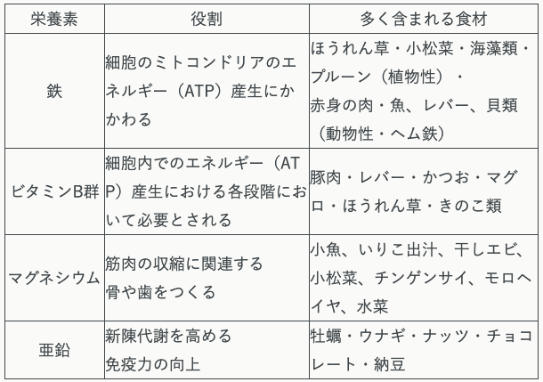 栄養素の表