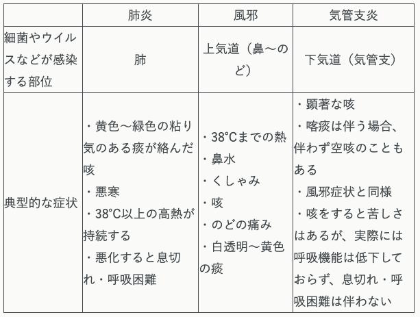 肺炎・風邪・気管支炎の症状