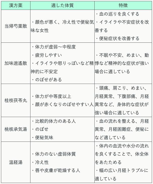 PMSで使用される漢方薬